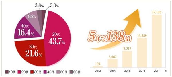 抜け毛(ヘアロス)で悩んでいる20代、30代の女性が増加傾向にある