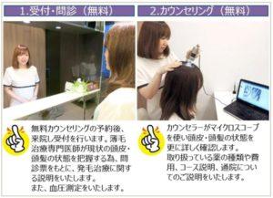 東京ビューティークリニックの治療の流れ