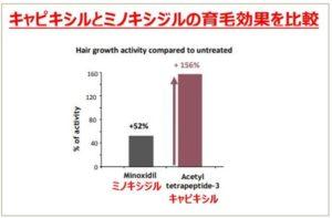 キャピキシルとミノキシジルの育毛効果の実験をしたグラフ