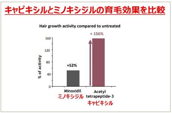 キャピキシルとミノキシジルの発毛効果の実験をしたグラフ