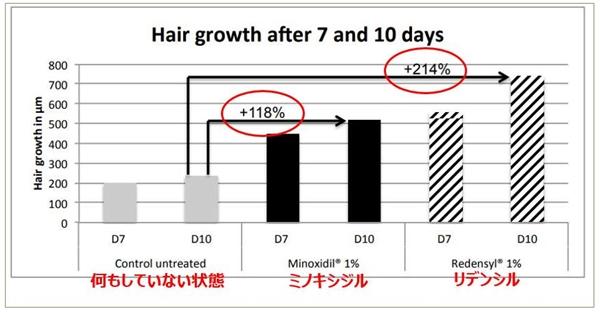 リデンシルを培養した結果のグラフ