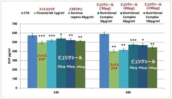 ビュリクシールとフィナステリドを比較し実験したグラフ
