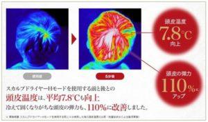 ヤーマン遠赤外線ドライヤーを使用すると頭皮温度が7.8℃も上昇し、頭皮の弾力性も110%に向上する