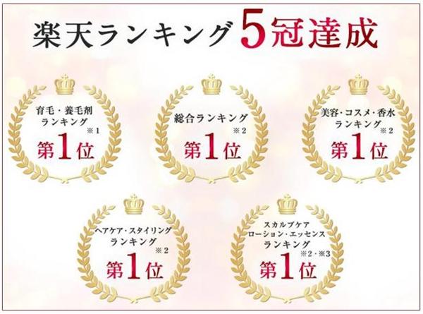 ミューノアージュ(MUNOAGE)は、楽天市場でも売れに売れていいる育毛剤で、育毛やコスメ・ヘアケアなど、5つの部門で1位を獲得して5冠を達成しています。