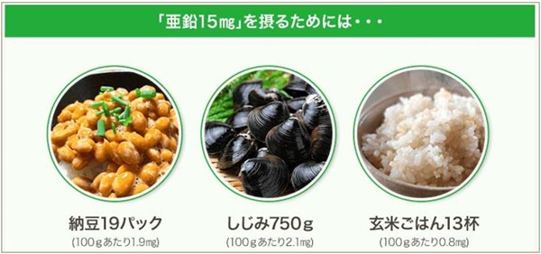 亜鉛15mgを摂取するのに、納豆19パック、玄米ごはん13杯も食べないといけません。